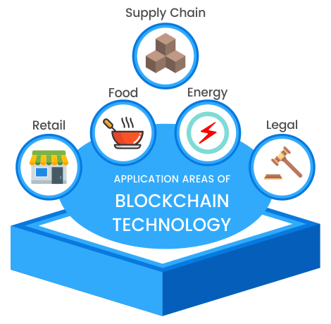 Application Areas of Blockchain Technology