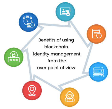 Benefits of using blockchain identity management