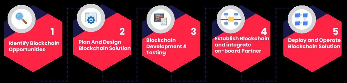 Our Blockchain App Development Process