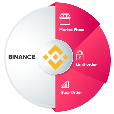 Why should you get our Binance clone script?
