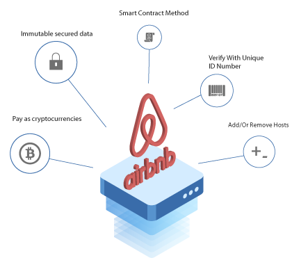 Blockchain Application in Airbnb