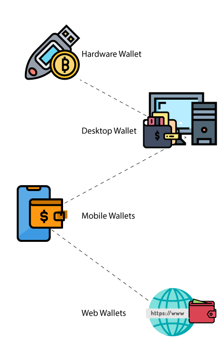 Types of Blockchain Wallet