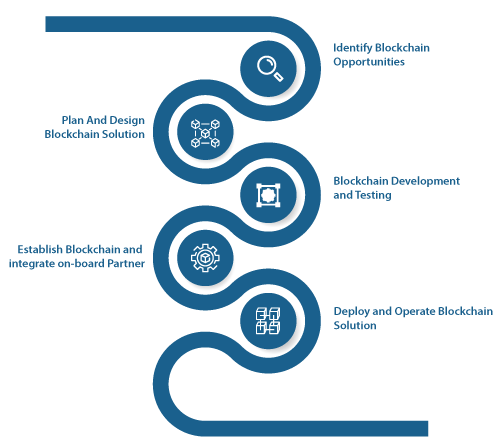 Our Blockchain App Development Process
