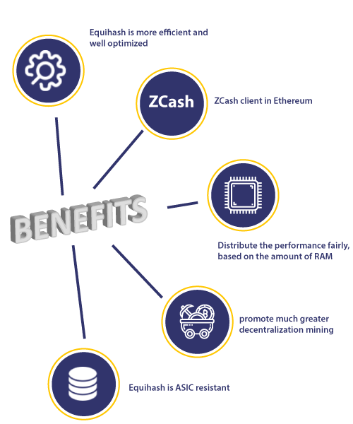 Benefits of Equihash Algorithm