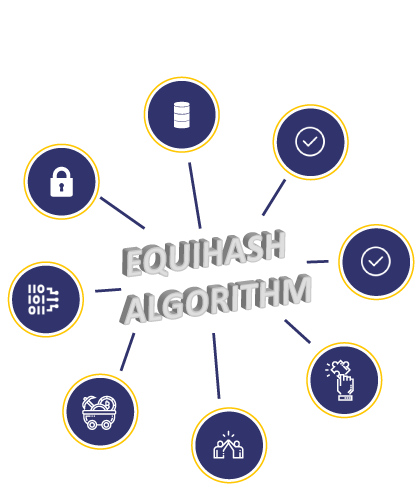 Why Equihash Algorithm ?
