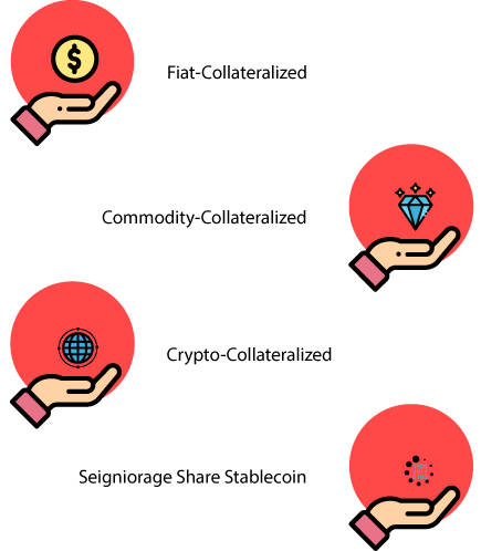 Types of Stablecoin