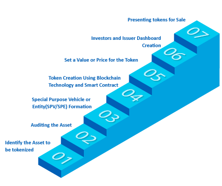 Steps Involved in Tokenized Asset Offerings